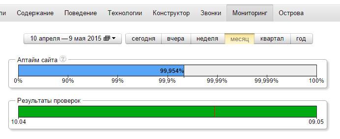 скриншот отчета от аптайме сайта из Яндекс.Метрики