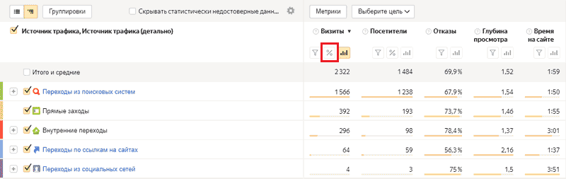 число прямых заходов на сайт в отчете Яндекс.Метрики